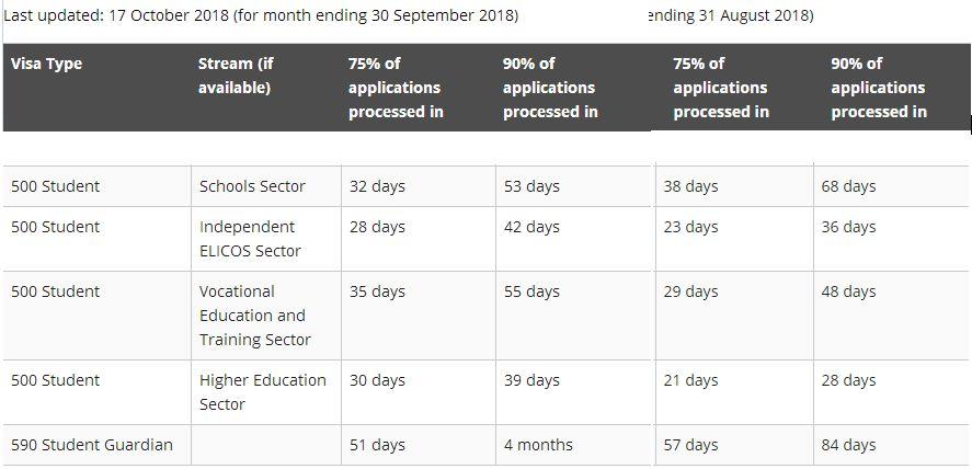 学生签证减速 技术移民加速 143和雇主担保类等待时间再延长