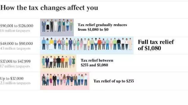 365亿打造澳洲基建!新州成2019联邦预算案最大赢家